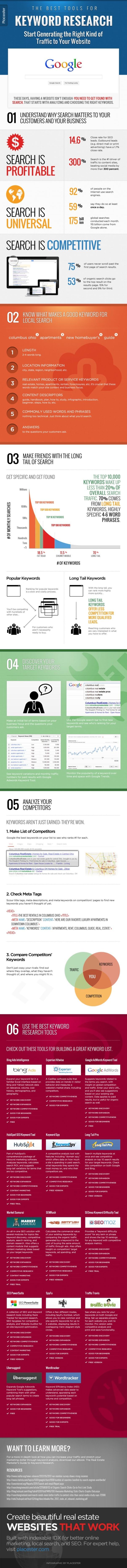 Infographic SEO tactics