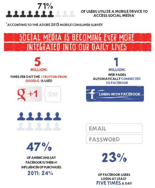 Social Media Usage 2013